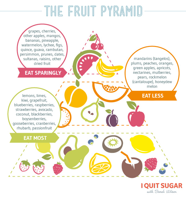 fruit-pyramid